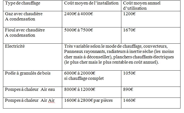 tableau comparatif coût chauffage